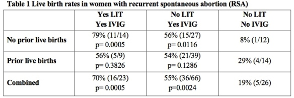 Live birth rates in women with recurrent spontaneous abortion (RSA)